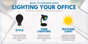 Infographic showing what to consider for lighting an office